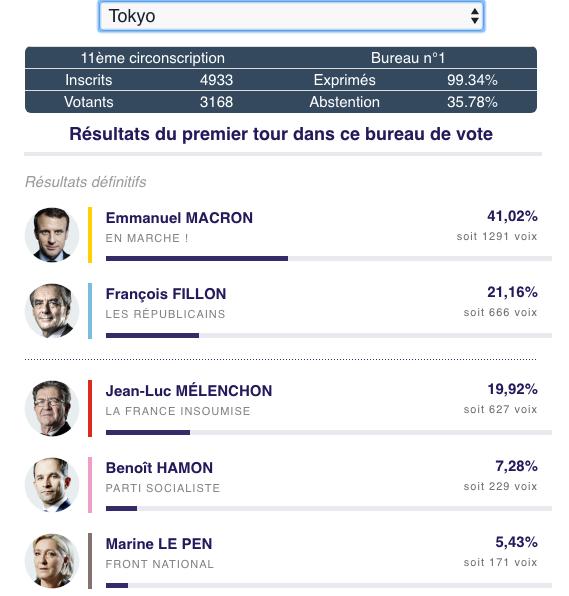 résultats des votes des français au Japon 1er tour des présidentielles 2017